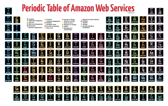 Periodic-Table-of-Amazon-Web-Services